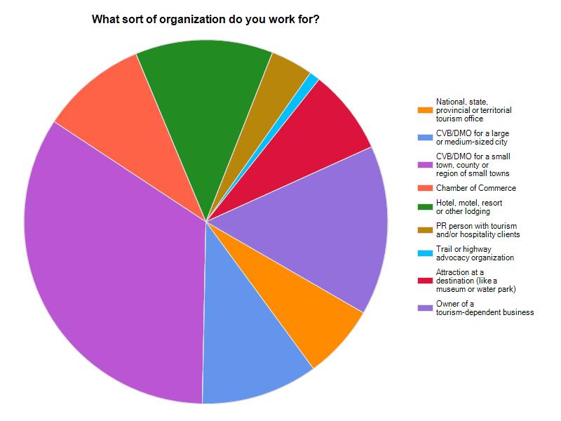 Types of tourism survey respondents