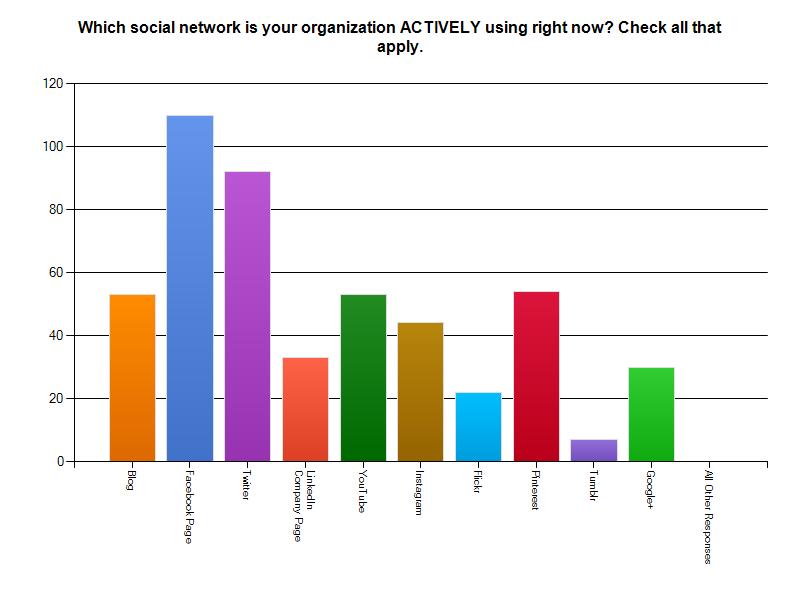 social media survey questions pdf