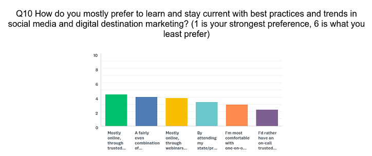 Bar chart survey Q10 how tourism people prefer to learn and keep up professional development