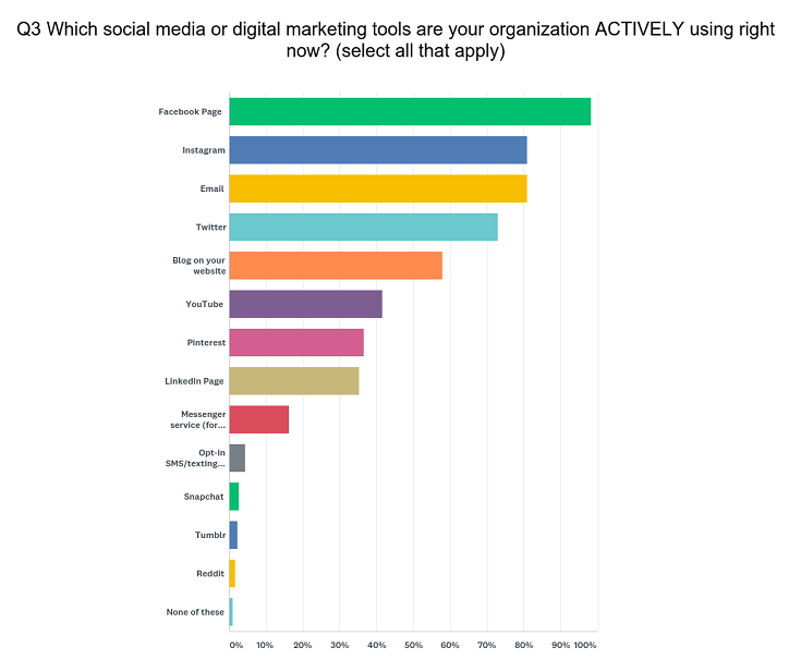 Bar chart Q3 survey social media digital tools using right now for tourism