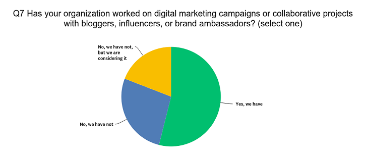 Pie chart Q7 do you work with influencers