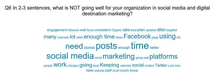 Word cloud Q6 Survey on Social Media in Tourism Marketing what is not working in social media Tourism Survey Results 2019
