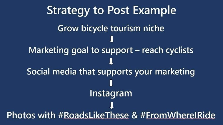 Tourism Currents slide screenshot of connecting strategy to marketing goal to specific social media post example bicycle tourism