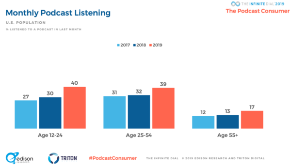 2019 podcast statistics monthly listening by age group via Edison Research