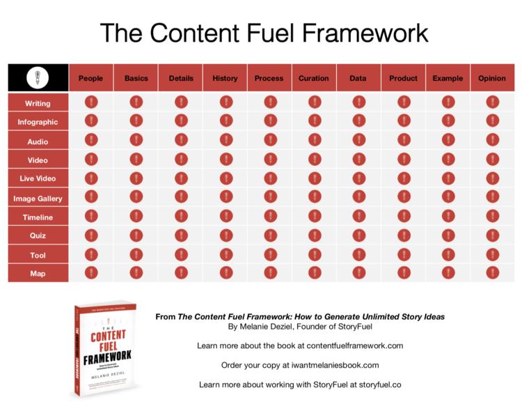 The Content Fuel Framework Matrix by Melanie Deziel