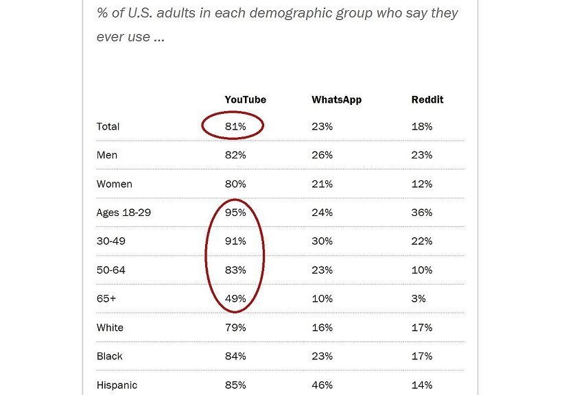 Pew Internet Research use of social media YouTube WhatsApp Reddit by US adults by age